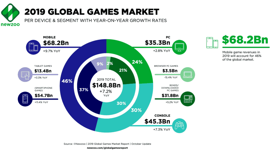 Gross revenue of the gaming industry according to devices
